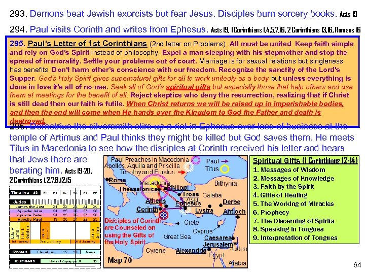 293. Demons beat Jewish exorcists but fear Jesus. Disciples burn sorcery books. Acts 19