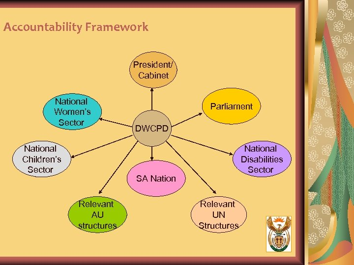 Accountability Framework President/ Cabinet National Women's Sector National Children's Sector Parliament DWCPD National Disabilities