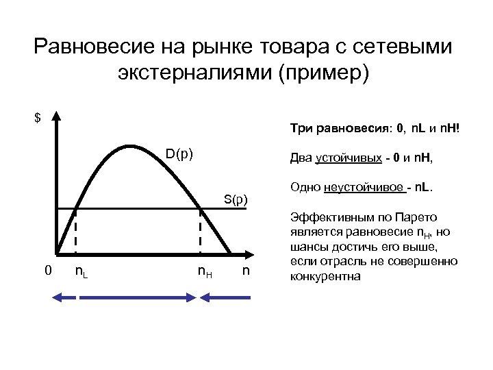 Равновесие на рынке товара с сетевыми экстерналиями (пример) $ Три равновесия: 0, n. L