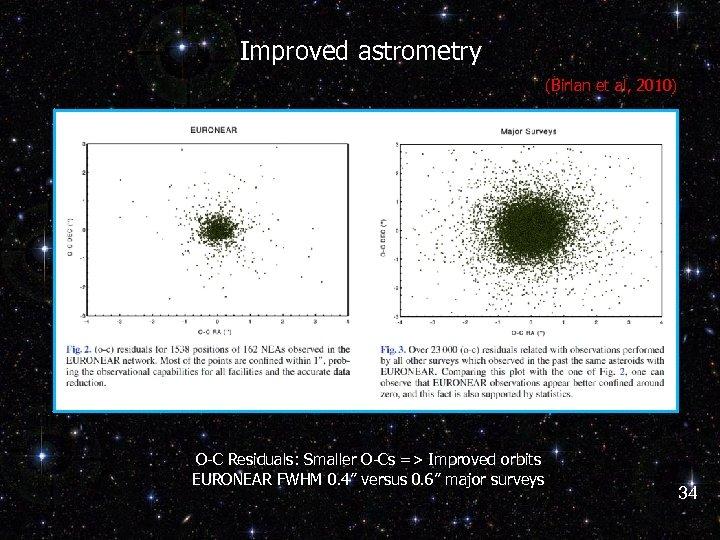 Improved astrometry (Birlan et al, 2010) O-C Residuals: Smaller O-Cs => Improved orbits EURONEAR