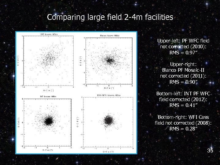Comparing large field 2 -4 m facilities Upper-left: PF WFC field not corrected (2010):