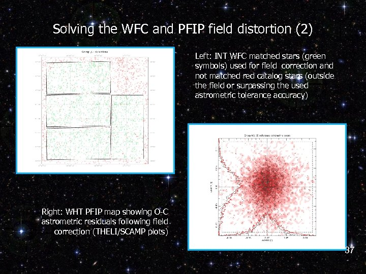 Solving the WFC and PFIP field distortion (2) Left: INT WFC matched stars (green
