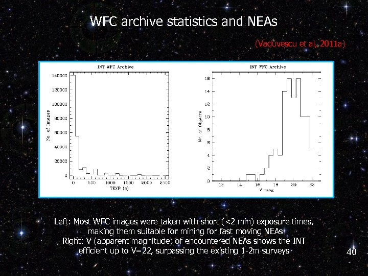 WFC archive statistics and NEAs (Vaduvescu et al, 2011 a) Left: Most WFC images