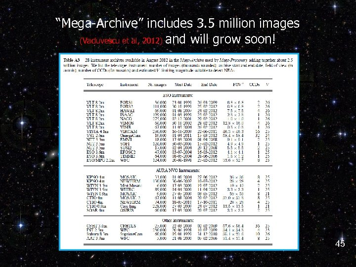 """""""Mega-Archive"""" includes 3. 5 million images (Vaduvescu et al, 2012) and will grow soon!"""