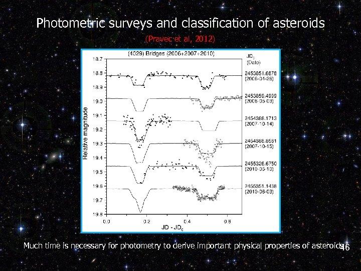 Photometric surveys and classification of asteroids (Pravec et al, 2012) Much time is necessary