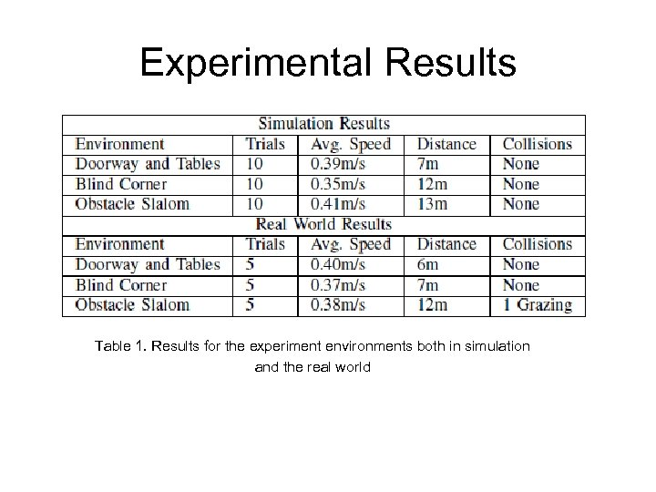 Experimental Results Table 1. Results for the experiment environments both in simulation and the