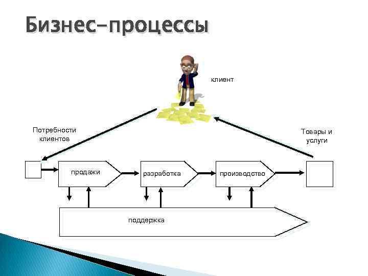 Бизнес-процессы клиент Потребности клиентов продажи Товары и услуги разработка поддержка производство