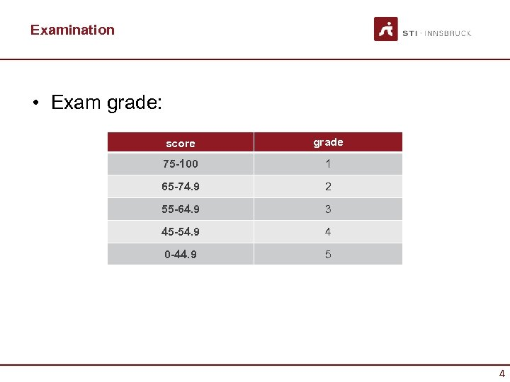 Examination • Exam grade: score grade 75 -100 1 65 -74. 9 2 55