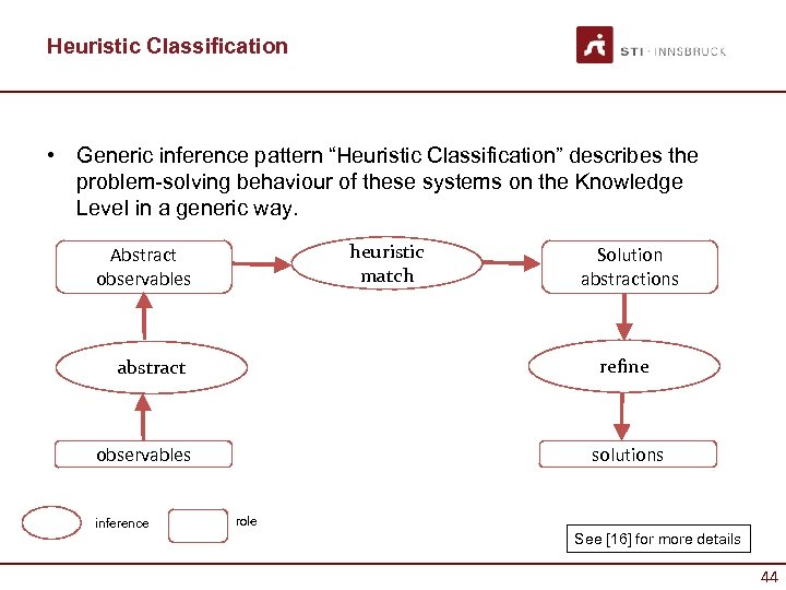 """Heuristic Classification • Generic inference pattern """"Heuristic Classification"""" describes the problem-solving behaviour of these"""