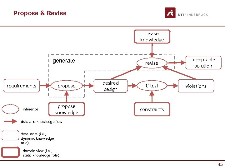 Propose & Revise revise knowledge generate requirements inference propose knowledge revise desired design C-test