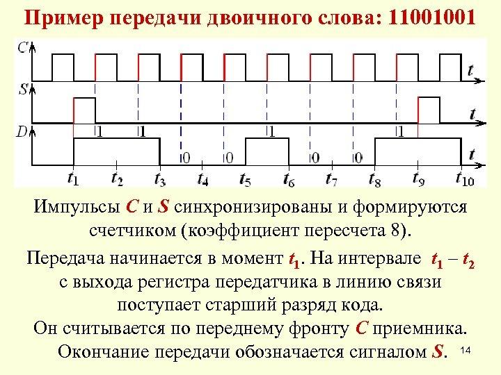 Пример передачи двоичного слова: 11001001 Импульсы C и S синхронизированы и формируются счетчиком (коэффициент