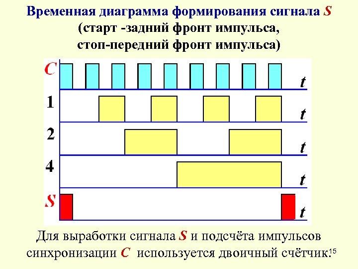 Временная диаграмма формирования сигнала S (старт -задний фронт импульса, стоп-передний фронт импульса) Для выработки