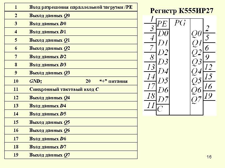 1 Вход разрешения параллельной загрузки /PE 2 Выход данных Q 0 3 Вход данных