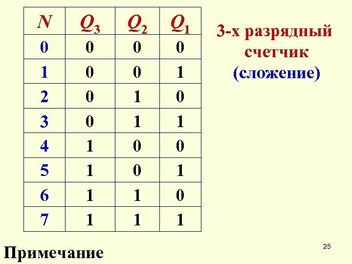N Q 3 Q 2 Q 1 0 1 2 3 4 5 6