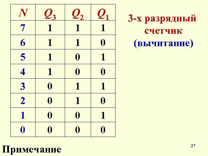N Q 3 Q 2 Q 1 7 6 5 4 3 2 1