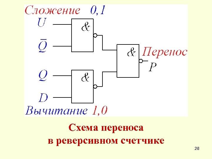 Схема переноса в реверсивном счетчике 28