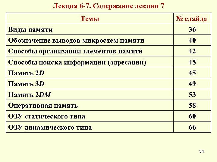 Лекция 6 -7. Содержание лекции 7 Темы № слайда Виды памяти 36 Обозначение выводов