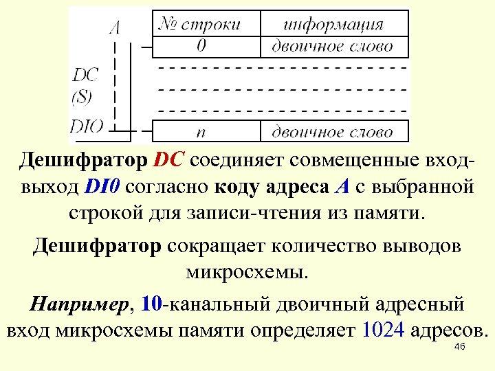 Дешифратор DC соединяет совмещенные входвыход DI 0 согласно коду адреса A с выбранной строкой