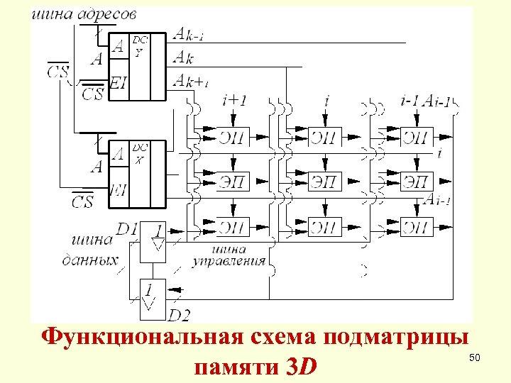 Функциональная схема подматрицы памяти 3 D 50