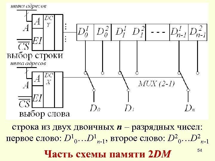 строка из двух двоичных n – разрядных чисел: первое слово: D 10…D 1 n-1,