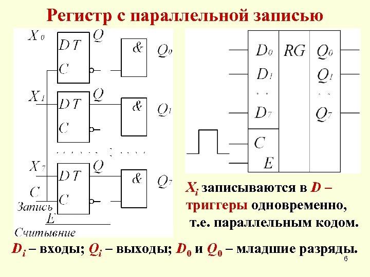 Регистр с параллельной записью Xi записываются в D – триггеры одновременно, т. е. параллельным