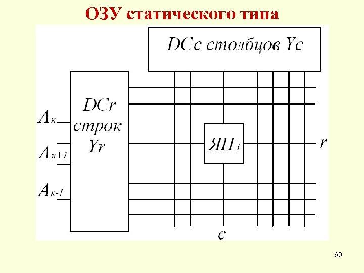 ОЗУ статического типа 60