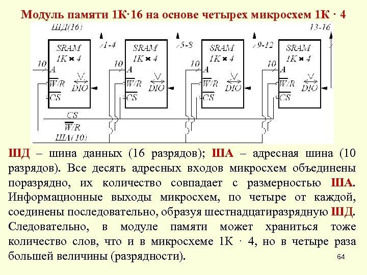 Модуль памяти 1 К· 16 на основе четырех микросхем 1 К · 4 ШД