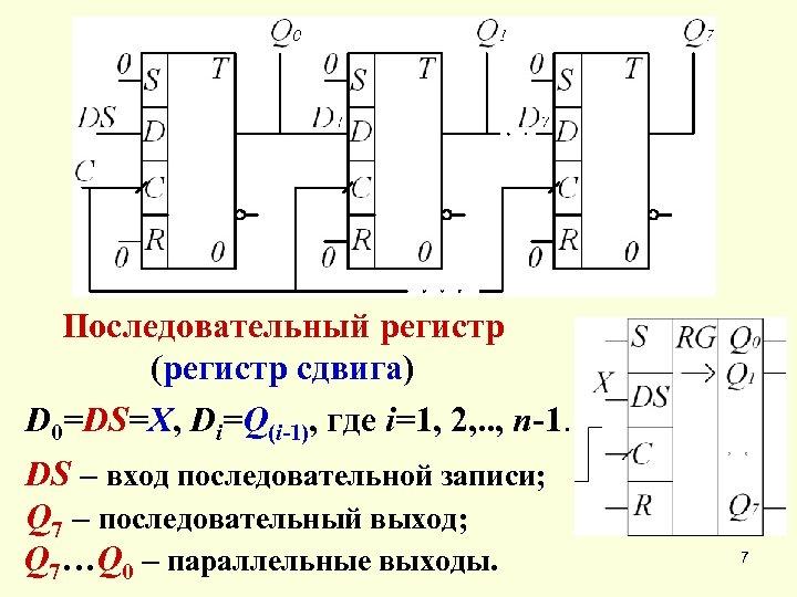 Последовательный регистр (регистр сдвига) D 0=DS=Х, Di=Q(i-1), где i=1, 2, . . , n-1.
