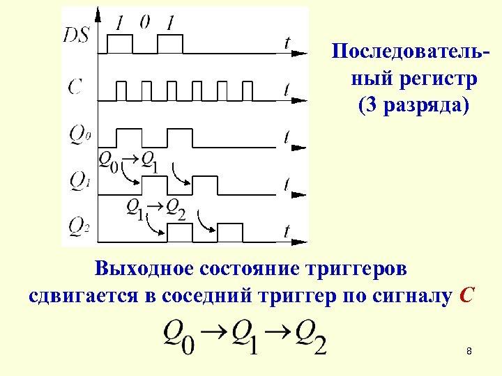 Последовательный регистр (3 разряда) Выходное состояние триггеров сдвигается в соседний триггер по сигналу С