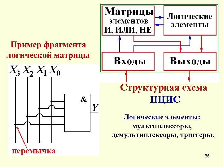 Пример фрагмента логической матрицы Структурная схема ПЦИС Логические элементы: мультиплексоры, демультиплексоры, триггеры. 86