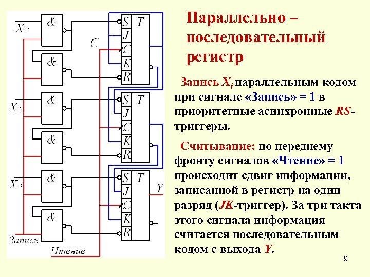Параллельно – последовательный регистр Запись Xi параллельным кодом при сигнале «Запись» = 1 в