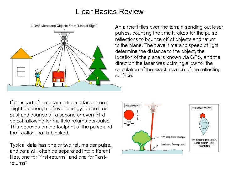 Lidar Basics Review An aircraft flies over the terrain sending out laser pulses, counting