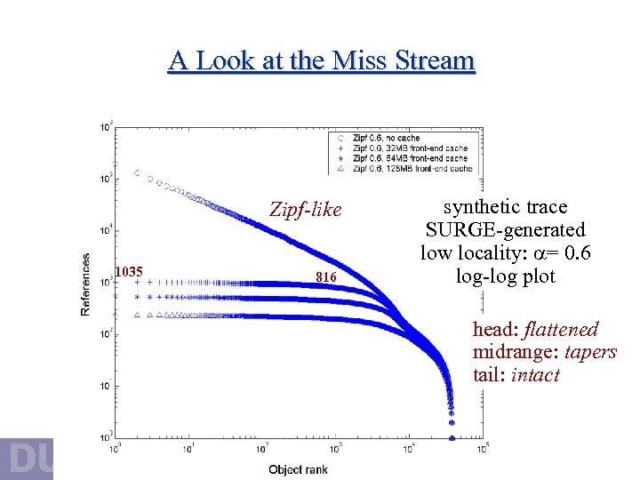 A Look at the Miss Stream Zipf-like 1035 816 synthetic trace SURGE-generated low locality: