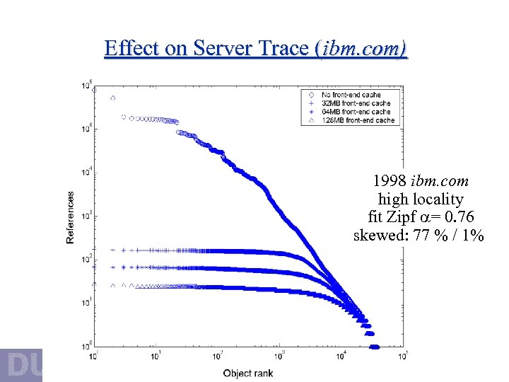 Effect on Server Trace (ibm. com) 1998 ibm. com high locality fit Zipf =