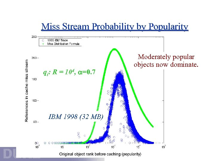 Miss Stream Probability by Popularity qi: R = 104, =0. 7 IBM 1998 (32