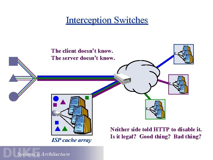 Interception Switches The client doesn't know. The server doesn't know. ISP cache array Neither