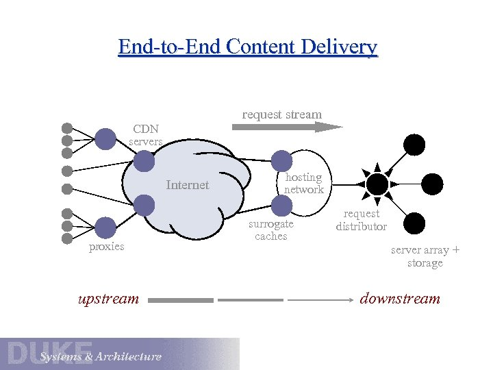 End-to-End Content Delivery request stream CDN servers Internet proxies upstream hosting network surrogate caches