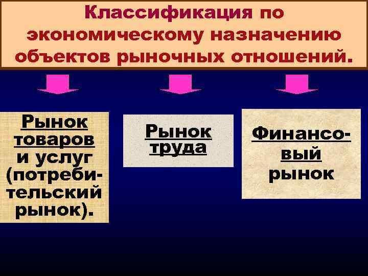 Классификация по экономическому назначению объектов рыночных отношений. Рынок товаров и услуг (потребительский рынок). Рынок