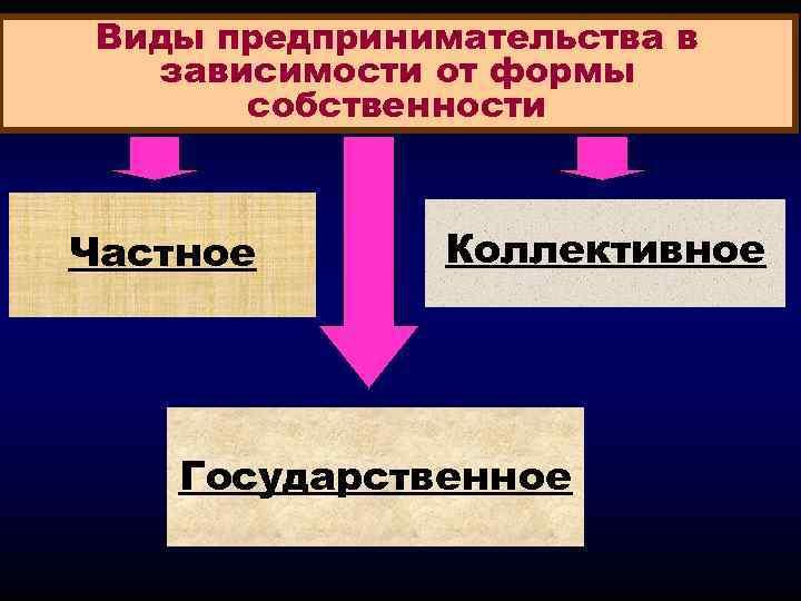 Виды предпринимательства в зависимости от формы собственности Частное Коллективное Государственное