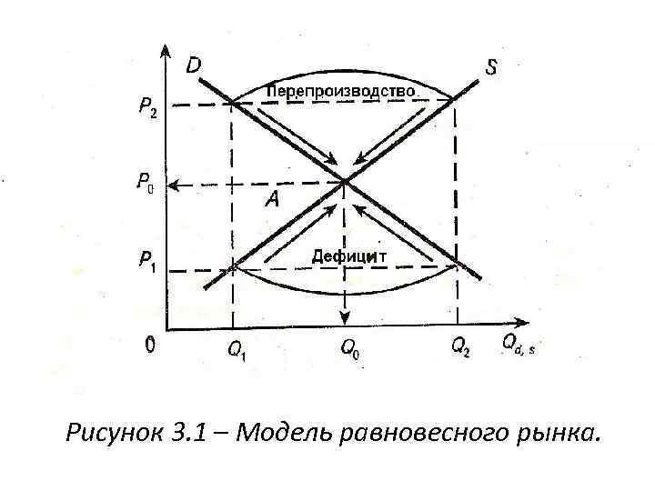 Рисунок 3. 1 – Модель равновесного рынка.