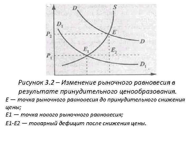 Рисунок 3. 2 – Изменение рыночного равновесия в результате принудительного ценообразования. Е — точка