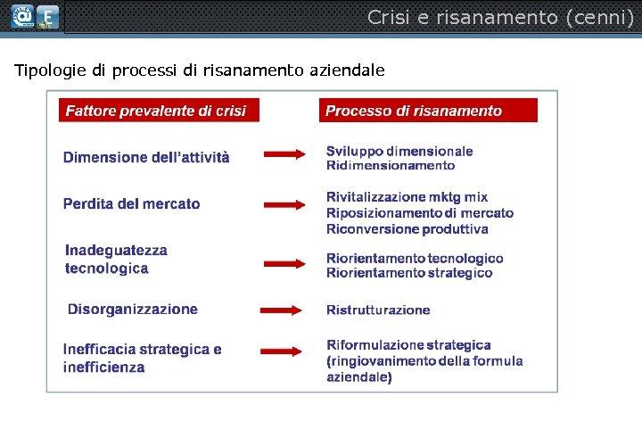 Crisi e risanamento (cenni) Tipologie di processi di risanamento aziendale
