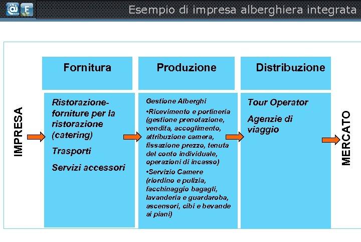 Esempio di impresa alberghiera integrata Ristorazioneforniture per la ristorazione (catering) Trasporti Servizi accessori Produzione