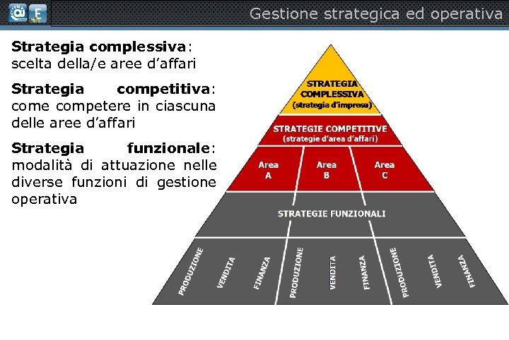 Gestione strategica ed operativa Strategia complessiva: scelta della/e aree d'affari Strategia competitiva: come competere