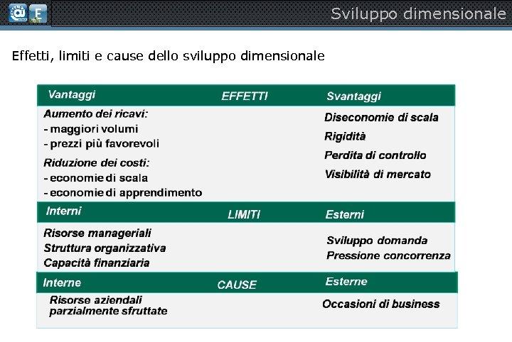 Sviluppo dimensionale Effetti, limiti e cause dello sviluppo dimensionale