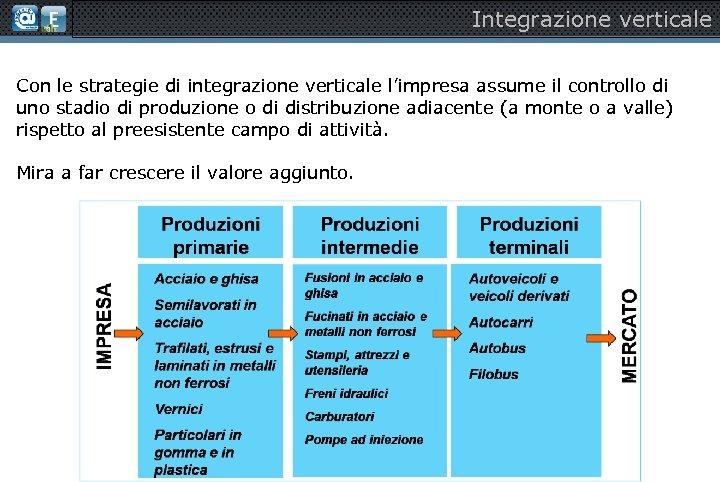 Integrazione verticale Con le strategie di integrazione verticale l'impresa assume il controllo di uno