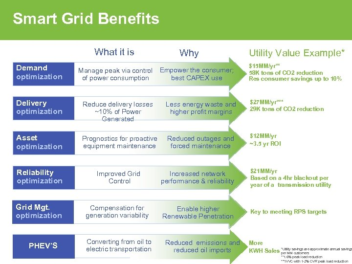 Smart Grid Benefits What it is Why Utility Value Example* $15 MM/yr** 58 K
