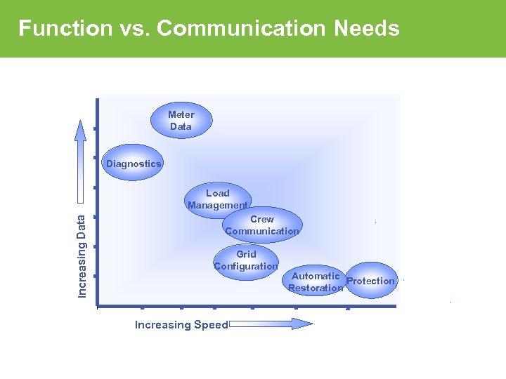 Function vs. Communication Needs Meter Data Diagnostics Increasing Data Load Management Crew Communication Grid