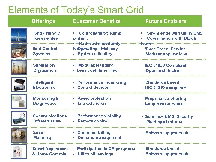 Elements of Today's Smart Grid Offerings Customer Benefits Future Enablers Grid Control Systems •