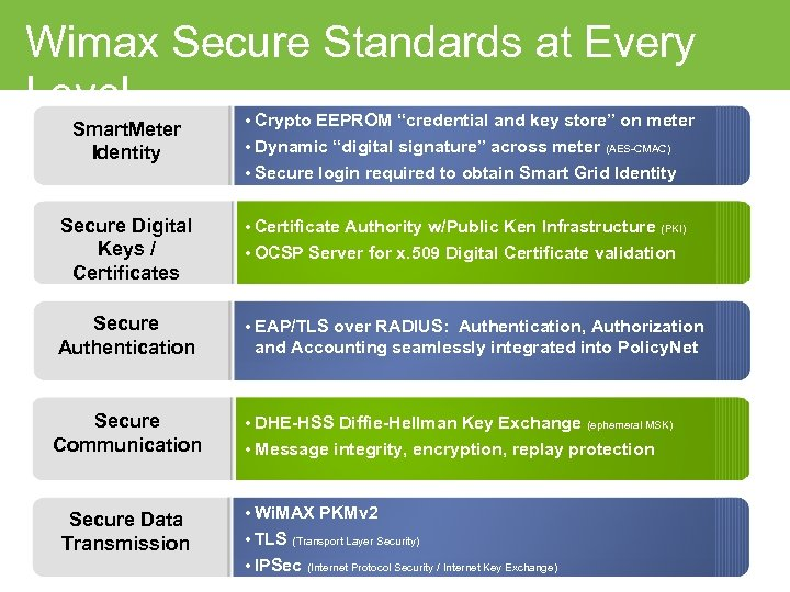 """Wimax Secure Standards at Every Level Smart. Meter Identity • Crypto EEPROM """"credential and"""